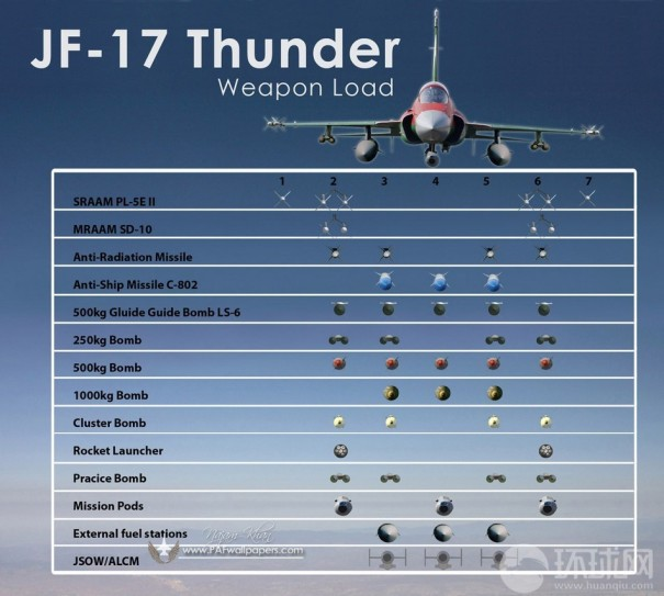 JF-17 Thunder Pakistan Air Force PAF C-802A Anti-ship Missile SD-10A BVRAAM PL-5E II WVRAAM 500 kg LS-6 Satellite Inertially Guided Bomb LT-3 LT-2LS-500J Laser HAFER H-4PGM RAAD MAR-1